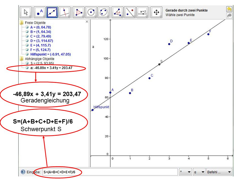 S=(A+B+C+D+E+F)/6 -46,89x + 3,41y = 203,47 Geradengleichung Schwerpunkt S