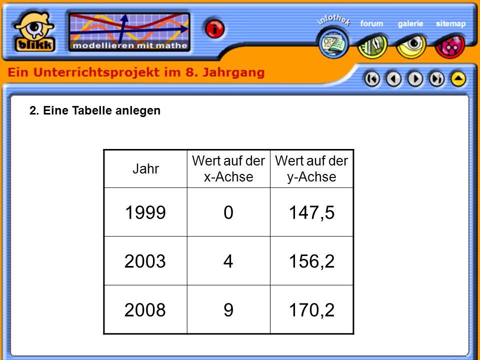 2. Eine Tabelle anlegen Jahr Wert auf der x-Achse Wert auf der y-Achse 19990147,5 20034156,2 20089170,2