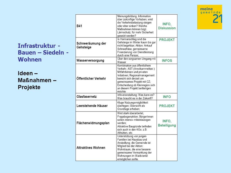 Infrastruktur - Bauen – Siedeln - Wohnen Ideen – Maßnahmen – Projekte