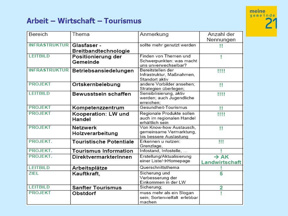 Arbeit – Wirtschaft – Tourismus