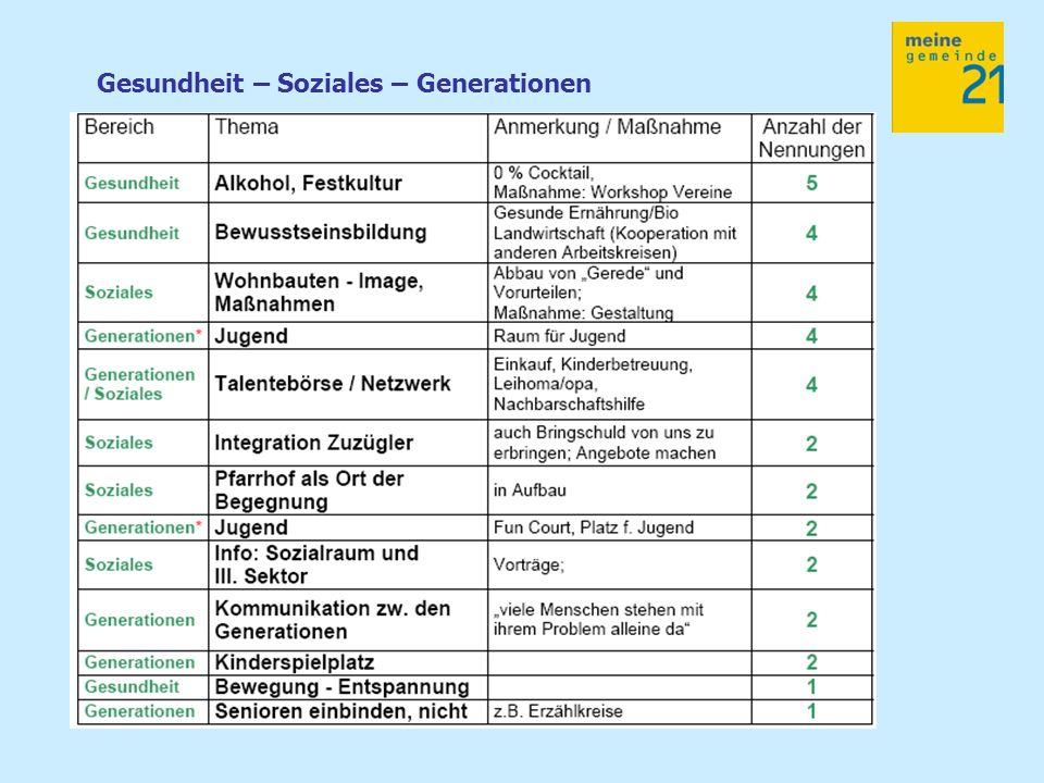 Gesundheit – Soziales – Generationen