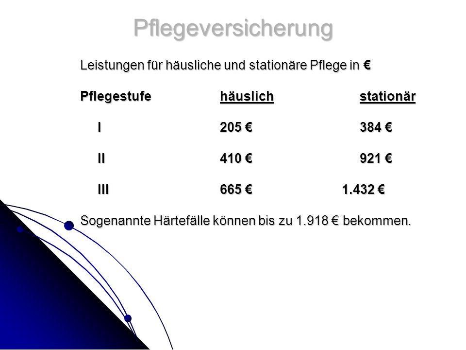 Pflegeversicherung Leistungen für häusliche und stationäre Pflege in € Pflegestufehäuslichstationär I205 €384 € II410 €921 € III 665 € 1.432 € Sogenannte Härtefälle können bis zu 1.918 € bekommen.