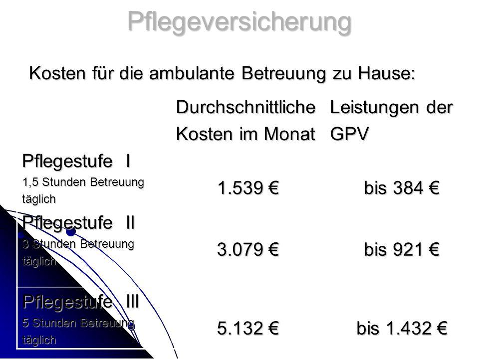 Pflegeversicherung Kosten für die ambulante Betreuung zu Hause: Durchschnittliche Kosten im Monat Leistungen der GPV Pflegestufe I 1,5 Stunden Betreuung täglich 1.539 € bis 384 € Pflegestufe II 3 Stunden Betreuung täglich 3.079 € bis 921 € Pflegestufe III 5 Stunden Betreuung täglich 5.132 € bis 1.432 €