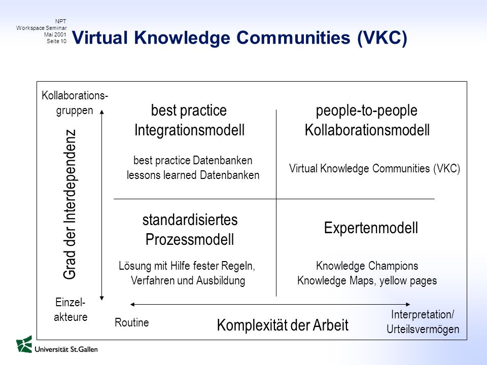 NPT Workspace Seminar Mai 2001 Seite 10 Virtual Knowledge Communities (VKC) Komplexität der Arbeit Grad der Interdependenz Routine Interpretation/ Urteilsvermögen Einzel- akteure Kollaborations- gruppen Expertenmodell people-to-people Kollaborationsmodell best practice Integrationsmodell standardisiertes Prozessmodell Virtual Knowledge Communities (VKC) Knowledge Champions Knowledge Maps, yellow pages Lösung mit Hilfe fester Regeln, Verfahren und Ausbildung best practice Datenbanken lessons learned Datenbanken