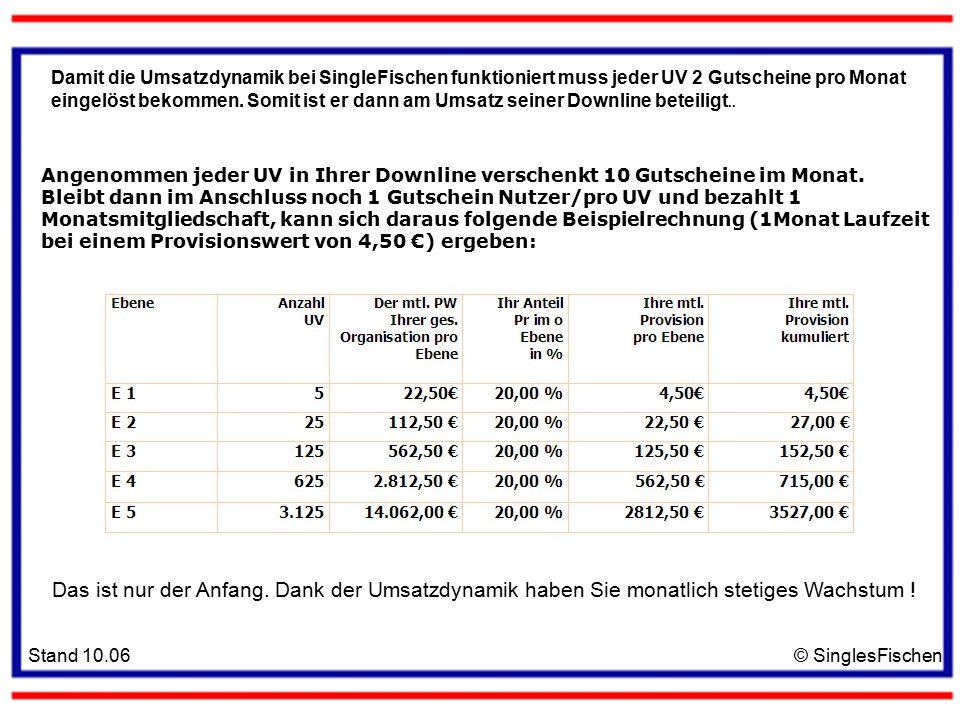 Stand 10.06© SinglesFischen Damit die Umsatzdynamik bei SingleFischen funktioniert muss jeder UV 2 Gutscheine pro Monat eingelöst bekommen.