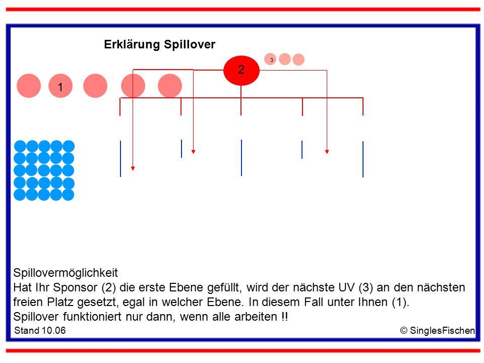 Stand 10.06© SinglesFischen 1 2 Erklärung Spillover 3 Spillovermöglichkeit Hat Ihr Sponsor (2) die erste Ebene gefüllt, wird der nächste UV (3) an den nächsten freien Platz gesetzt, egal in welcher Ebene.