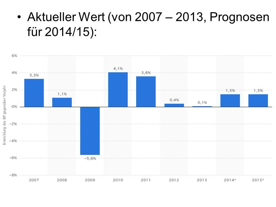 Aktueller Wert (von 2007 – 2013, Prognosen für 2014/15):