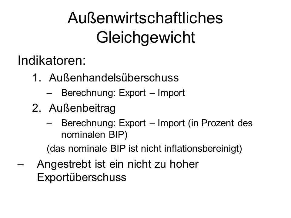 Außenwirtschaftliches Gleichgewicht Indikatoren: 1.Außenhandelsüberschuss –Berechnung: Export – Import 2.Außenbeitrag –Berechnung: Export – Import (in