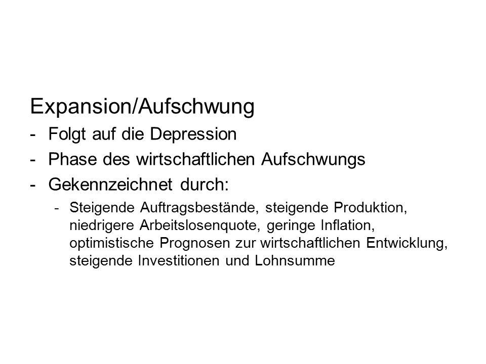 Expansion/Aufschwung -Folgt auf die Depression -Phase des wirtschaftlichen Aufschwungs -Gekennzeichnet durch: -Steigende Auftragsbestände, steigende P