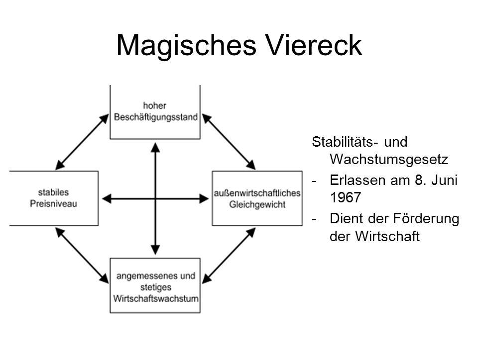 Magisches Viereck Stabilitäts- und Wachstumsgesetz -Erlassen am 8. Juni 1967 -Dient der Förderung der Wirtschaft