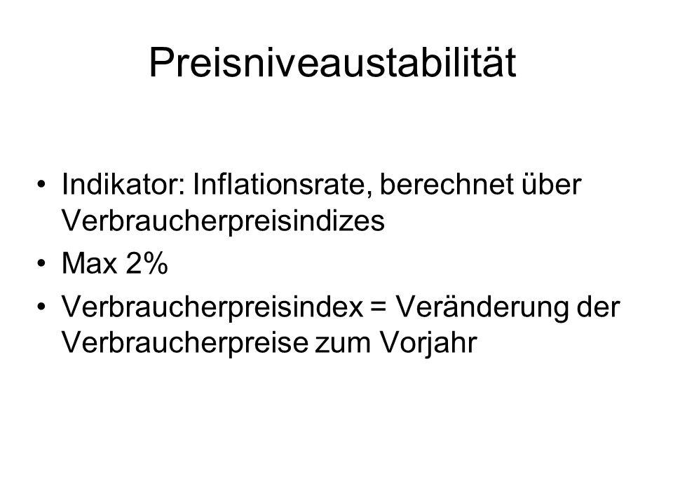 Preisniveaustabilität Indikator: Inflationsrate, berechnet über Verbraucherpreisindizes Max 2% Verbraucherpreisindex = Veränderung der Verbraucherprei