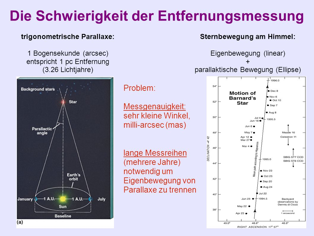 Die Schwierigkeit der Entfernungsmessung Sternbewegung am Himmel: Eigenbewegung (linear) + parallaktische Bewegung (Ellipse) trigonometrische Parallaxe: 1 Bogensekunde (arcsec) entspricht 1 pc Entfernung (3.26 Lichtjahre) Problem: Messgenauigkeit: sehr kleine Winkel, milli-arcsec (mas) lange Messreihen (mehrere Jahre) notwendig um Eigenbewegung von Parallaxe zu trennen