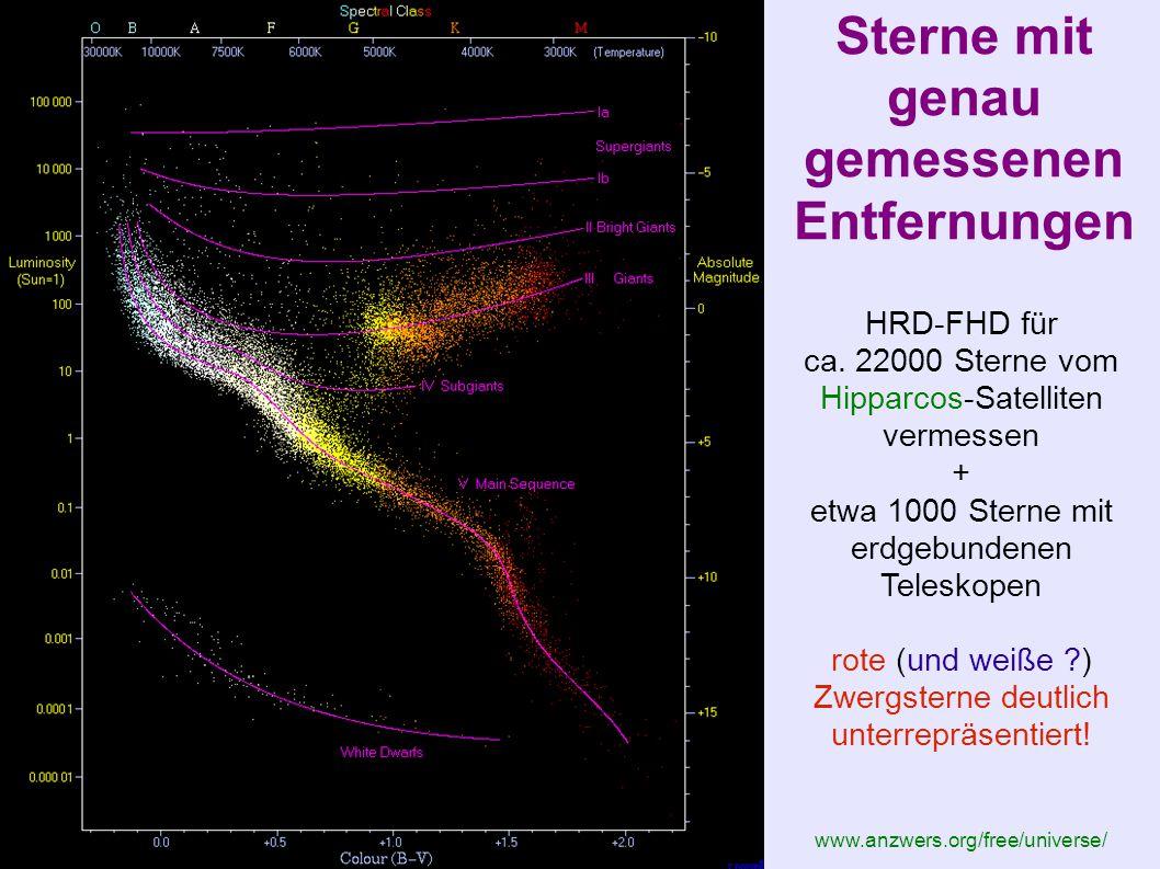 Sterne mit genau gemessenen Entfernungen HRD-FHD für ca. 22000 Sterne vom Hipparcos-Satelliten vermessen + etwa 1000 Sterne mit erdgebundenen Teleskop