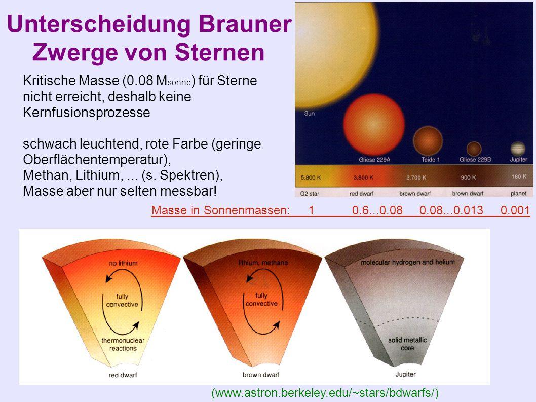 Unterscheidung Brauner Zwerge von Sternen (www.astron.berkeley.edu/~stars/bdwarfs/) Masse in Sonnenmassen: 1 0.6...0.08 0.08...0.013 0.001 Kritische Masse (0.08 M sonne ) für Sterne nicht erreicht, deshalb keine Kernfusionsprozesse schwach leuchtend, rote Farbe (geringe Oberflächentemperatur), Methan, Lithium,...
