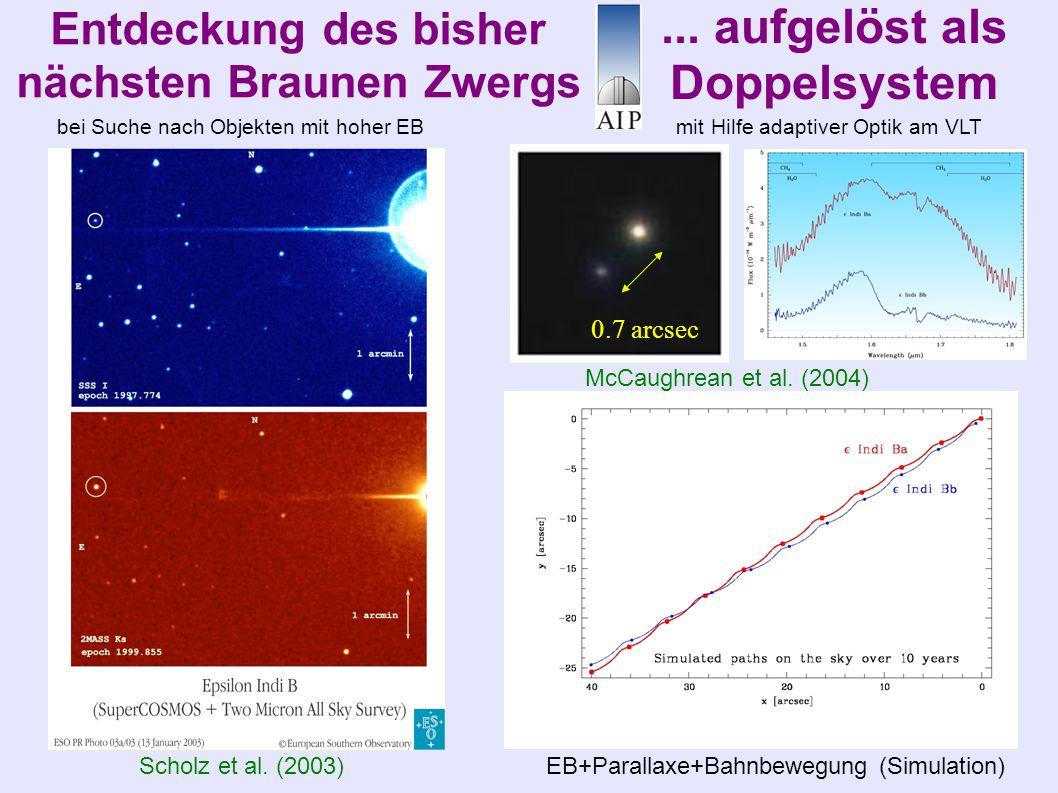 Entdeckung des bisher nächsten Braunen Zwergs Scholz et al. (2003) EB+Parallaxe+Bahnbewegung (Simulation)... aufgelöst als Doppelsystem McCaughrean et