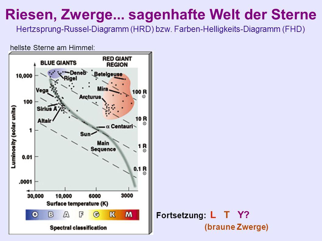 Riesen, Zwerge... sagenhafte Welt der Sterne Hertzsprung-Russel-Diagramm (HRD) bzw. Farben-Helligkeits-Diagramm (FHD) hellste Sterne am Himmel: Fortse