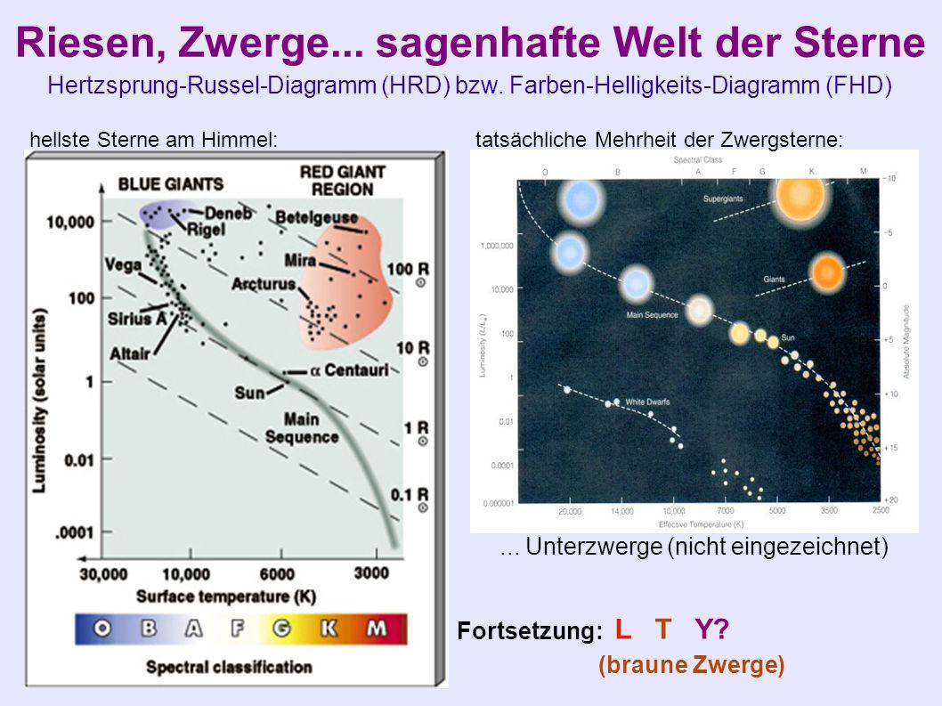 Riesen, Zwerge... sagenhafte Welt der Sterne Hertzsprung-Russel-Diagramm (HRD) bzw. Farben-Helligkeits-Diagramm (FHD) hellste Sterne am Himmel: tatsäc