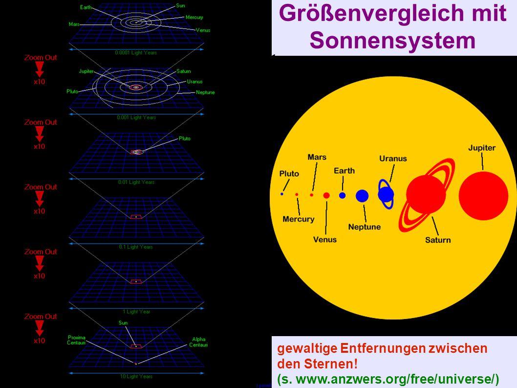 Größenvergleich mit Sonnensystem gewaltige Entfernungen zwischen den Sternen! (s. www.anzwers.org/free/universe/)