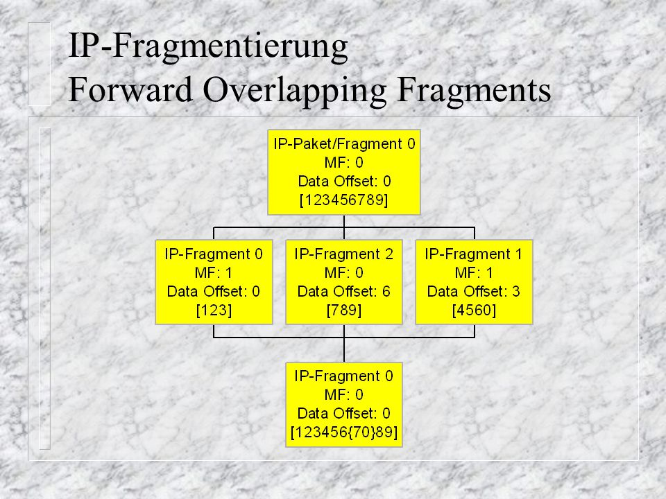 IP-Fragmentierung Forward Overlapping Fragments
