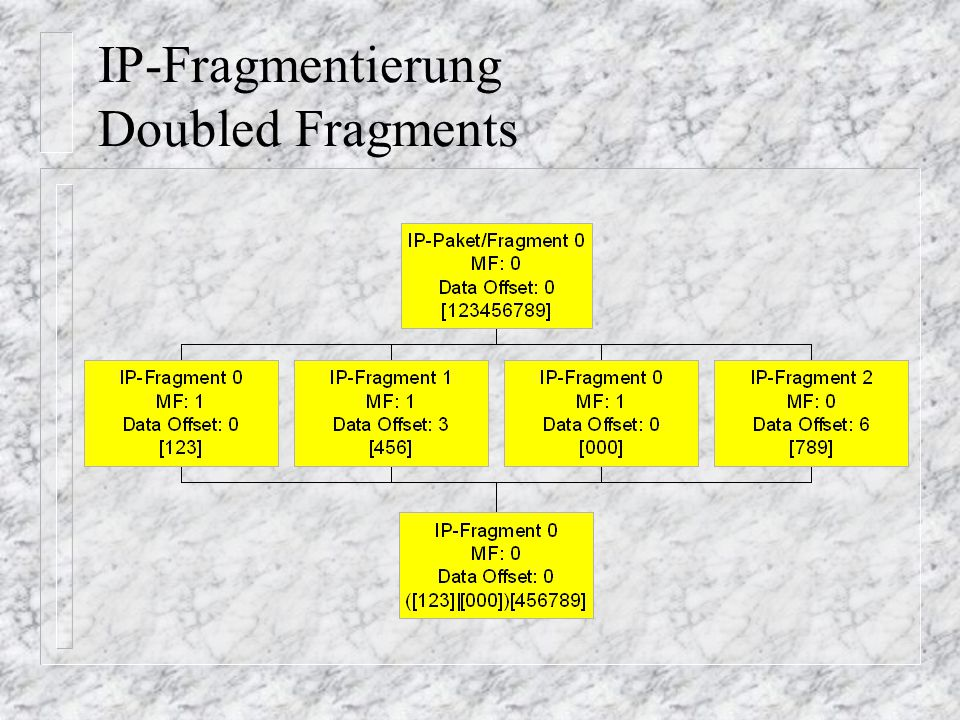 IP-Fragmentierung Doubled Fragments