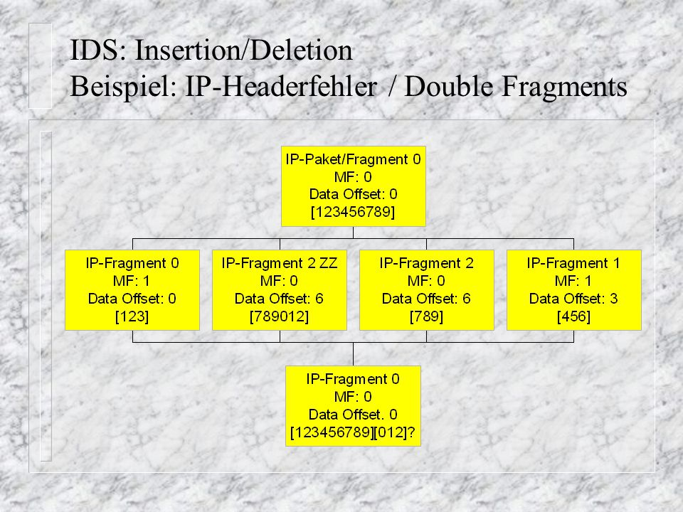 IDS: Insertion/Deletion Beispiel: IP-Headerfehler / Double Fragments