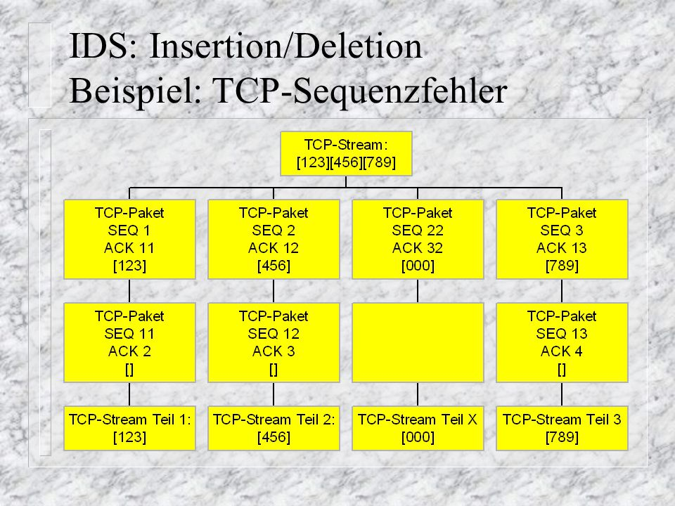 IDS: Insertion/Deletion Beispiel: TCP-Sequenzfehler