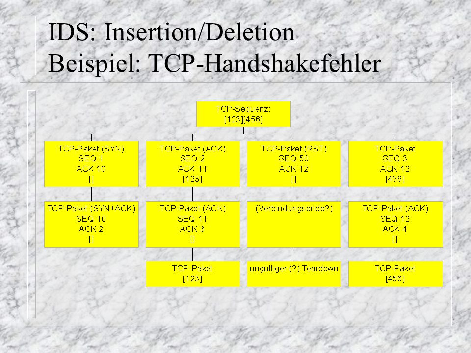 IDS: Insertion/Deletion Beispiel: TCP-Handshakefehler