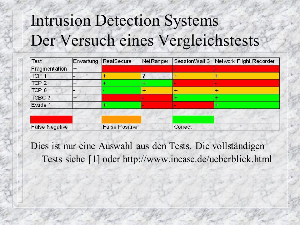 Intrusion Detection Systems Der Versuch eines Vergleichstests Dies ist nur eine Auswahl aus den Tests.