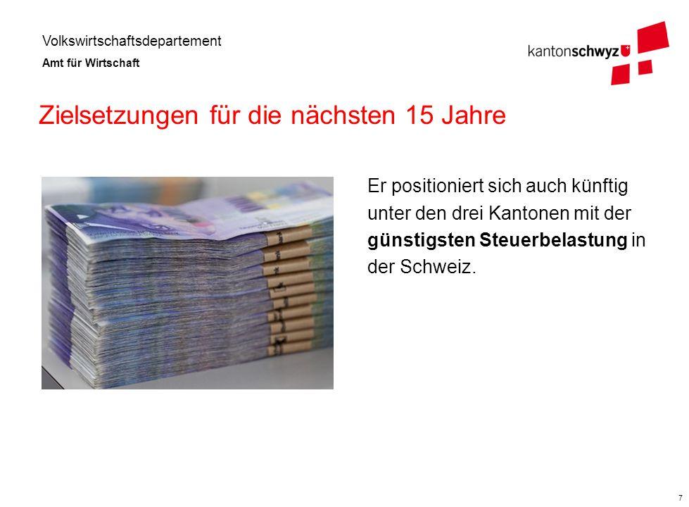 Volkswirtschaftsdepartement Amt für Wirtschaft 8 Zielsetzungen für die nächsten 15 Jahre Der Kanton Schwyz schafft die Voraussetzungen für ein weiteres geordnetes Wachstum von Bevölkerung und Wirtschaft.