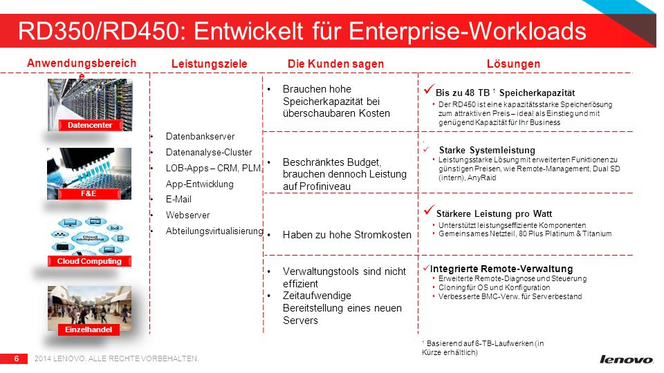 6 RD350/RD450: Entwickelt für Enterprise-Workloads 2014 LENOVO.
