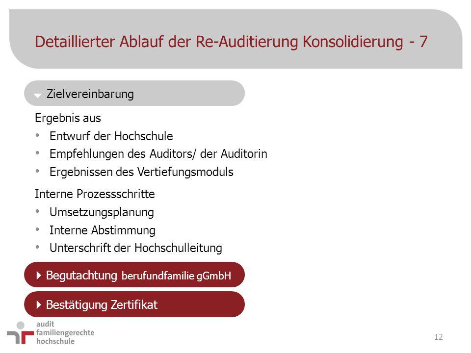  Zielvereinbarung Detaillierter Ablauf der Re-Auditierung Konsolidierung - 7 Ergebnis aus Entwurf der Hochschule Empfehlungen des Auditors/ der Audit