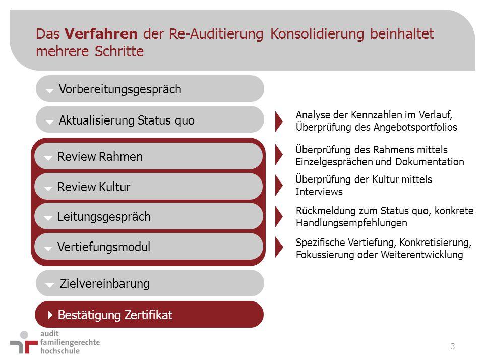Das Verfahren der Re-Auditierung Konsolidierung beinhaltet mehrere Schritte 3  Bestätigung Zertifikat  Zielvereinbarung  Aktualisierung Status quo