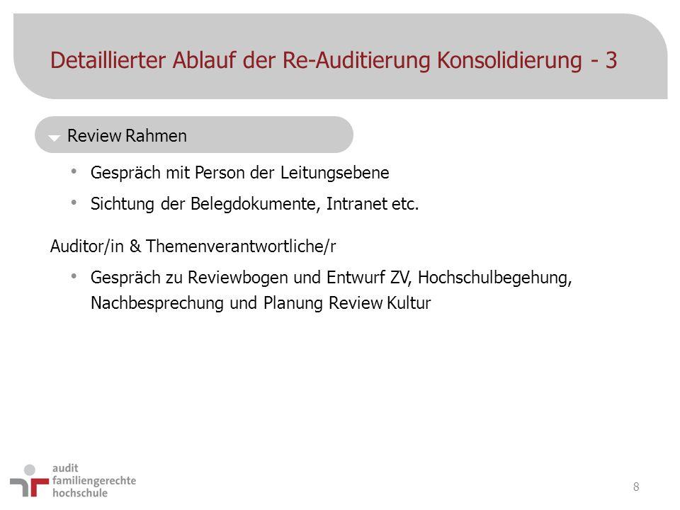 Detaillierter Ablauf der Re-Auditierung Konsolidierung - 3 Gespräch mit Person der Leitungsebene Sichtung der Belegdokumente, Intranet etc. Auditor/in