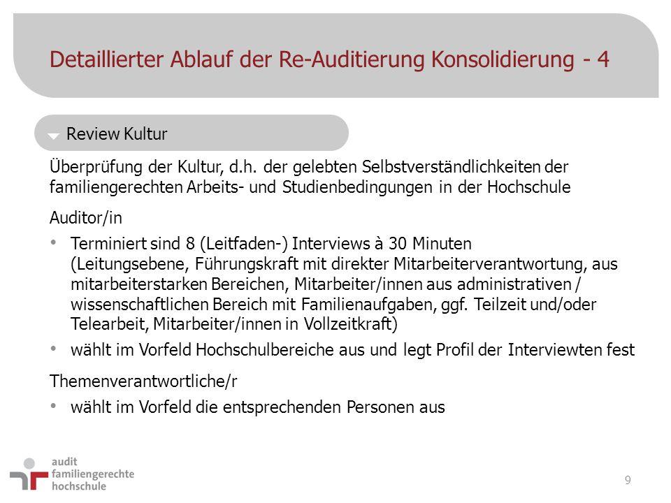  Review Kultur Detaillierter Ablauf der Re-Auditierung Konsolidierung - 4 Überprüfung der Kultur, d.h. der gelebten Selbstverständlichkeiten der fami