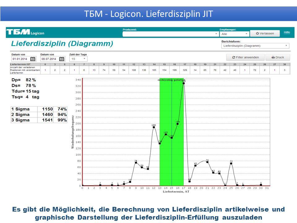 Es gibt die Möglichkeit, die Berechnung von Lieferdisziplin artikelweise und graphische Darstellung der Lieferdisziplin-Erfüllung auszuladen ТБМ - Logicon.
