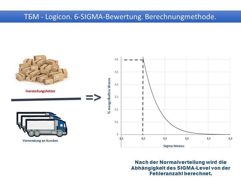 ТБМ - Logicon.6-SIGMA-Bewertung. Berechnungmethode.
