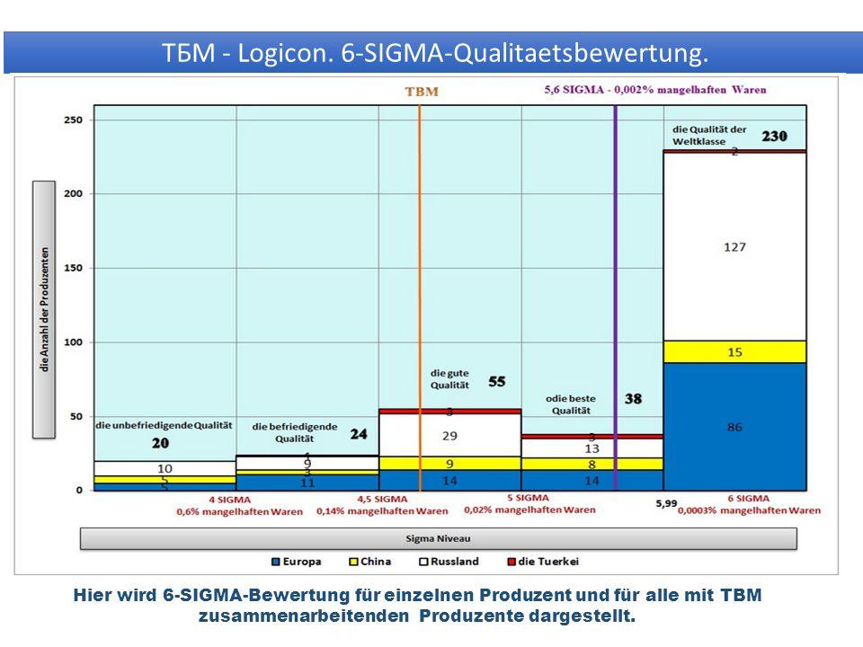 ТБМ - Logicon. 6-SIGMA-Qualitaetsbewertung.