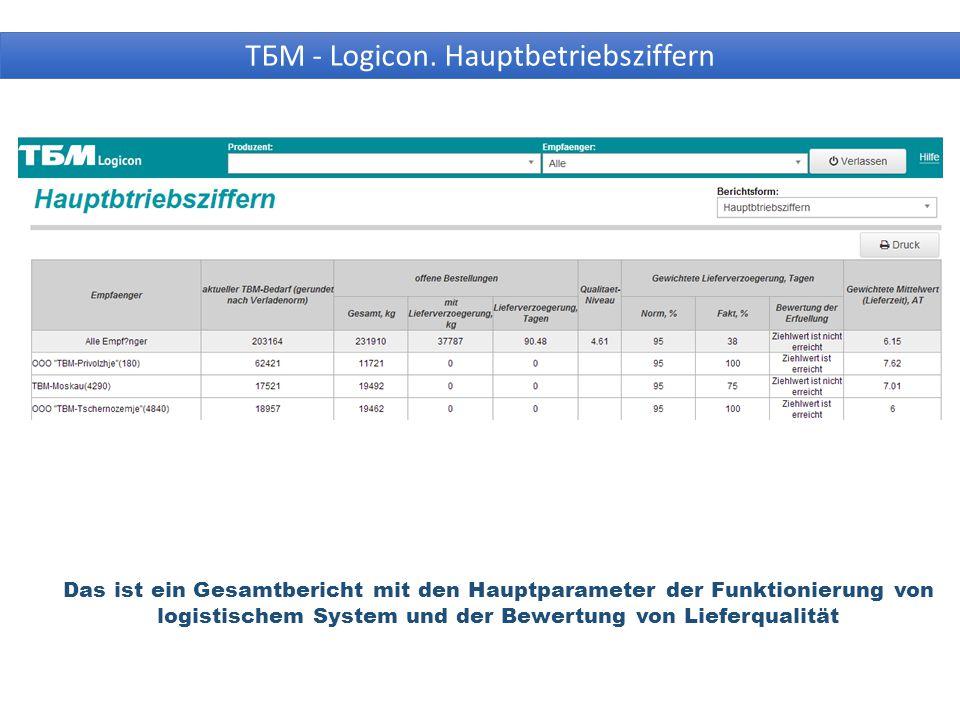 Das ist ein Gesamtbericht mit den Hauptparameter der Funktionierung von logistischem System und der Bewertung von Lieferqualität ТБМ - Logicon.