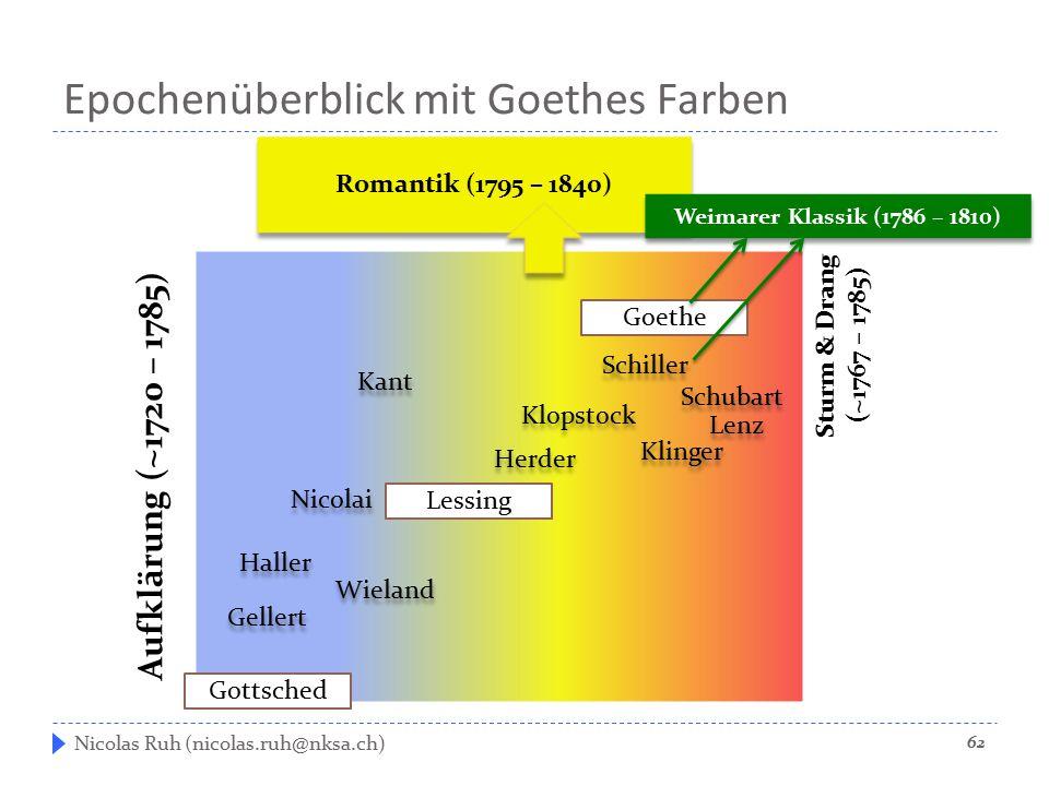 Epochenüberblick mit Goethes Farben Nicolas Ruh (nicolas.ruh@nksa.ch) Gottsched Lessing Goethe Aufklärung (~1720 – 1785) Sturm & Drang (~1767 – 1785)