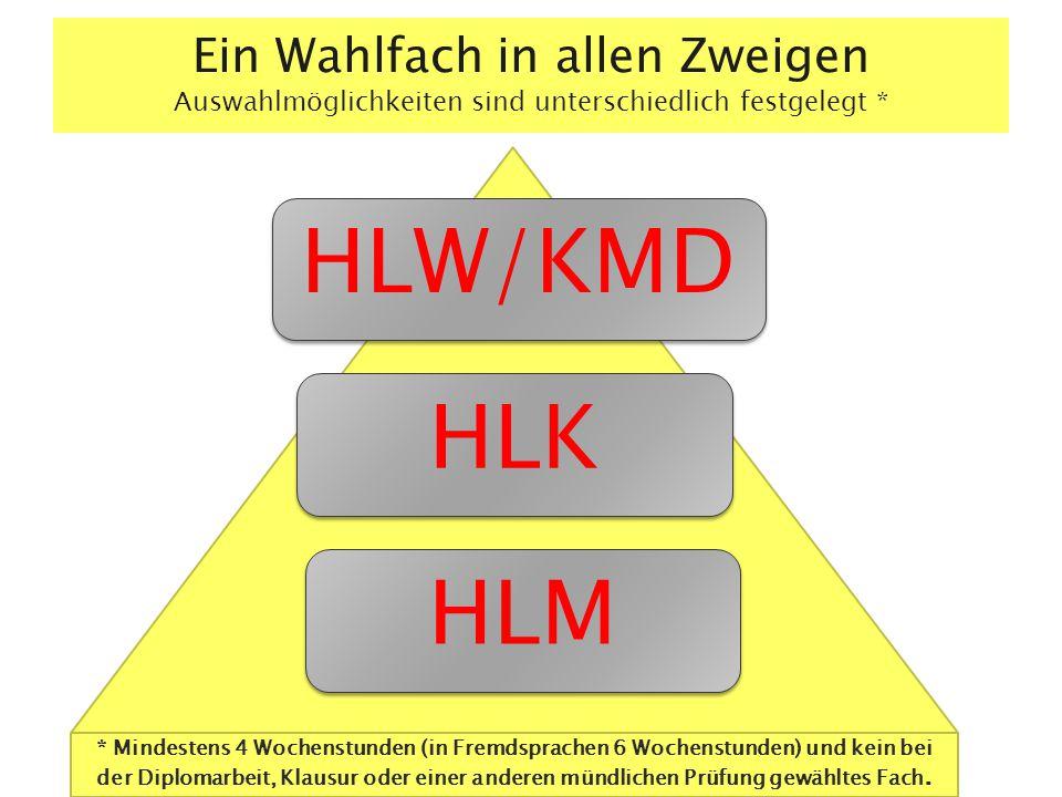 Ein Wahlfach in allen Zweigen Auswahlmöglichkeiten sind unterschiedlich festgelegt * HLK HLM HLW/KMD * Mindestens 4 Wochenstunden (in Fremdsprachen 6 Wochenstunden) und kein bei der Diplomarbeit, Klausur oder einer anderen mündlichen Prüfung gewähltes Fach.