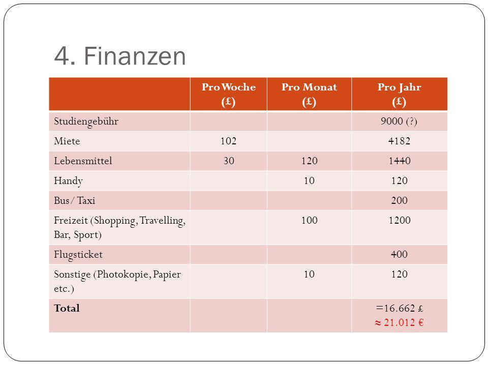 4. Finanzen Pro Woche (£) Pro Monat (£) Pro Jahr (£) Studiengebühr9000 (?) Miete1024182 Lebensmittel301201440 Handy10120 Bus/ Taxi200 Freizeit (Shoppi