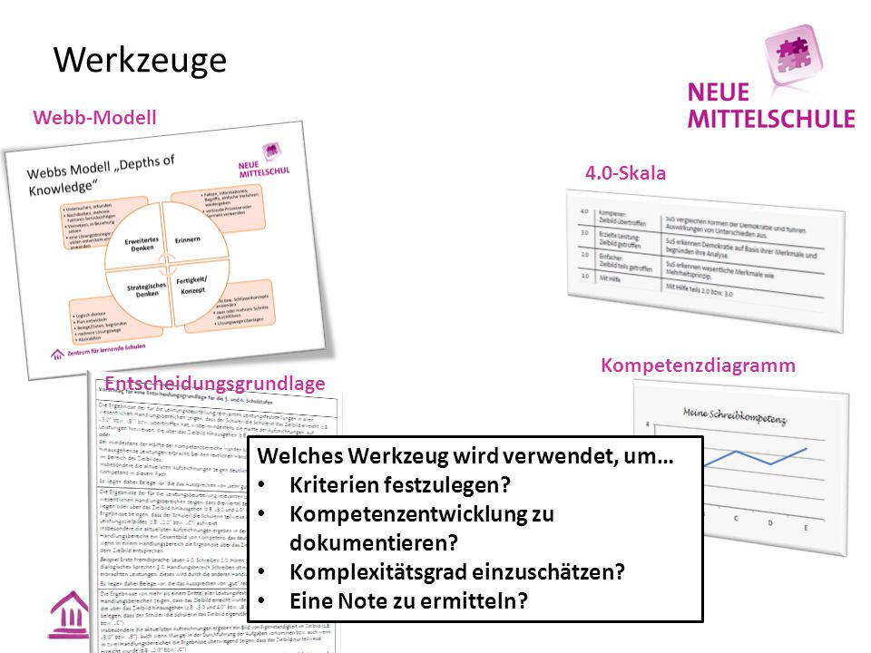 Werkzeuge 4.0-Skala Kompetenzdiagramm Webb-Modell Entscheidungsgrundlage Welches Werkzeug wird verwendet, um… Kriterien festzulegen? Kompetenzentwickl