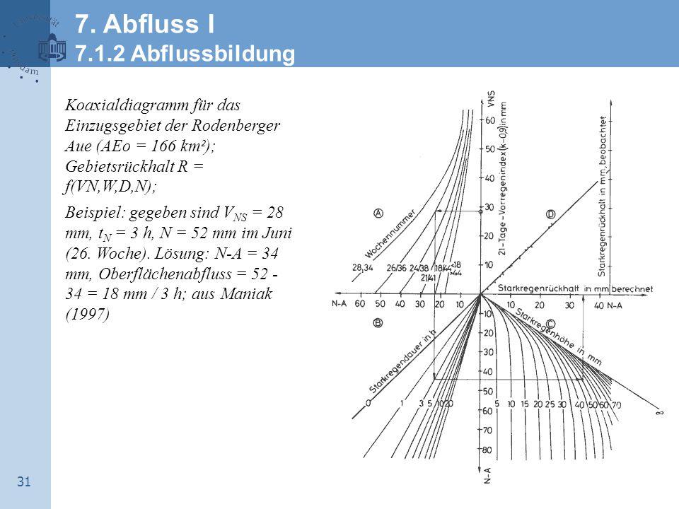 31 Koaxialdiagramm für das Einzugsgebiet der Rodenberger Aue (AEo = 166 km²); Gebietsrückhalt R = f(VN,W,D,N); Beispiel: gegeben sind V NS = 28 mm, t N = 3 h, N = 52 mm im Juni (26.