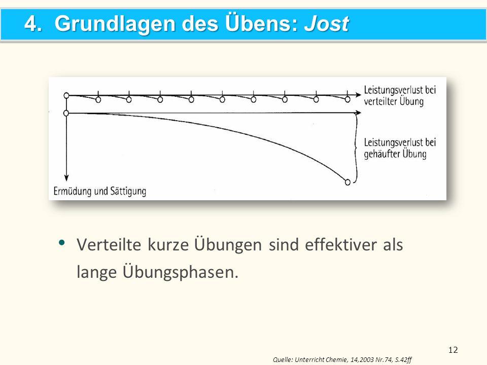 Verteilte kurze Übungen sind effektiver als lange Übungsphasen. 12 4. Grundlagen des Übens: Jost Quelle: Unterricht Chemie, 14,2003 Nr.74, S.42ff