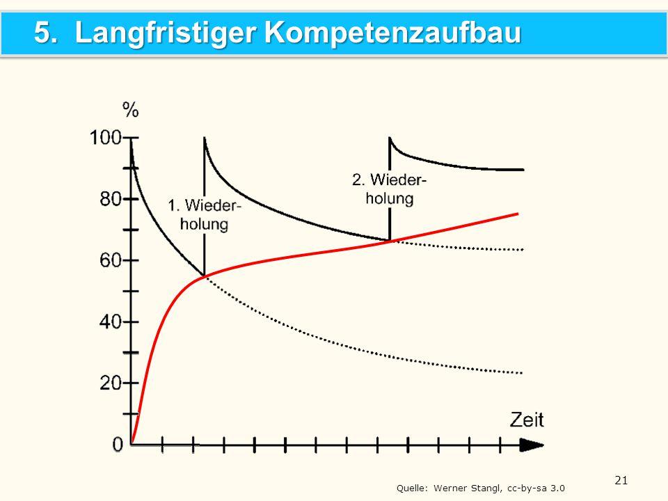 Quelle: Werner Stangl, cc-by-sa 3.0 5. Langfristiger Kompetenzaufbau 21