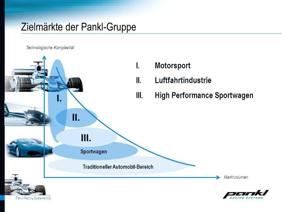 Pankl Racing Systems AG Zielmärkte der Pankl-Gruppe Technologische Komplexität Marktvolumen I.Motorsport II.Luftfahrtindustrie III.High Performance Sp