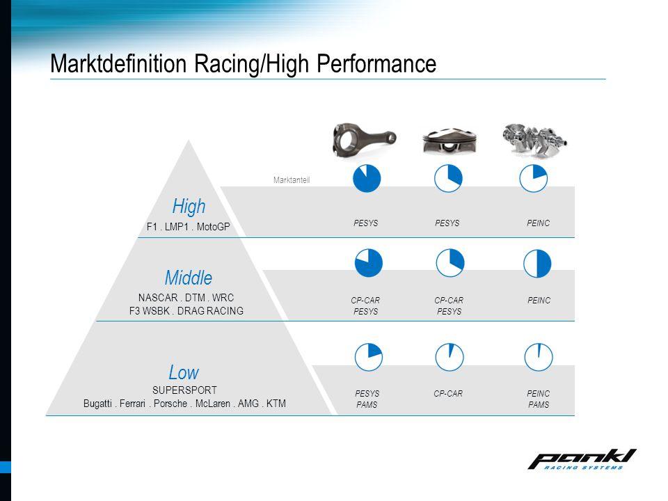 Pankl Racing Systems AG PESYS CP-CAR PESYS CP-CAR PESYS PEINC PESYS PAMS PEINC PAMS Marktanteil PEINC Marktdefinition Racing/High Performance Low Midd