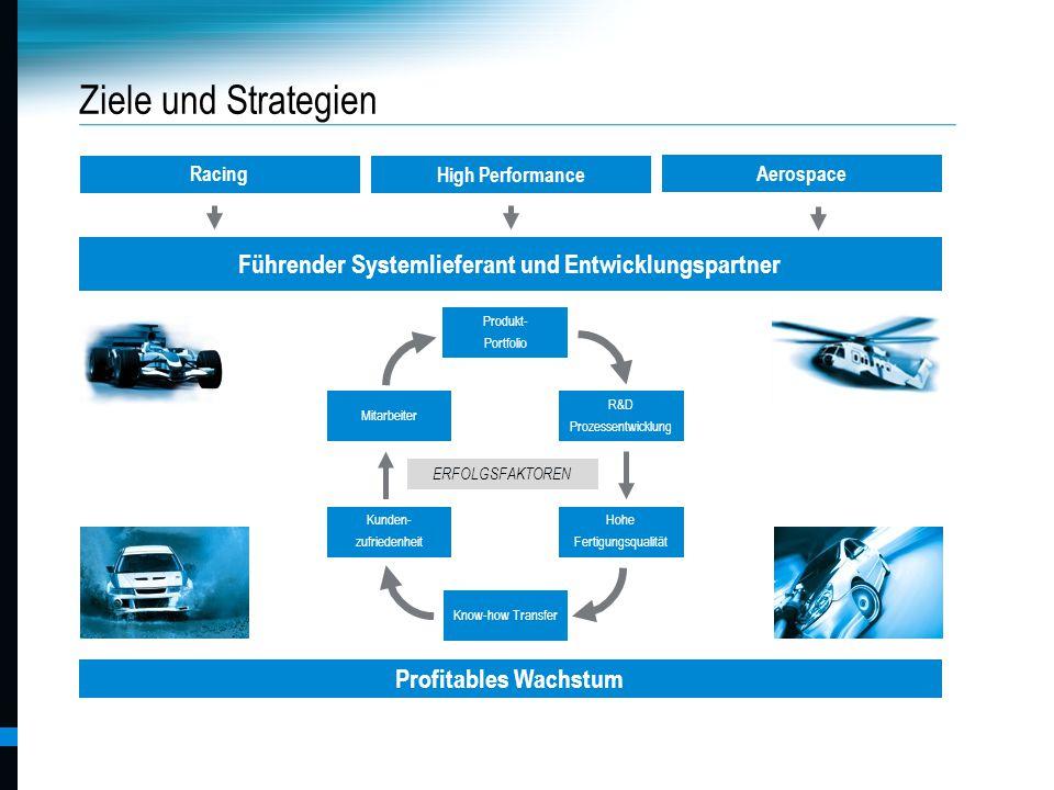 Pankl Racing Systems AG Ziele und Strategien Profitables Wachstum Produkt- Portfolio R&D Prozessentwicklung Know-how Transfer Kunden- zufriedenheit Mi