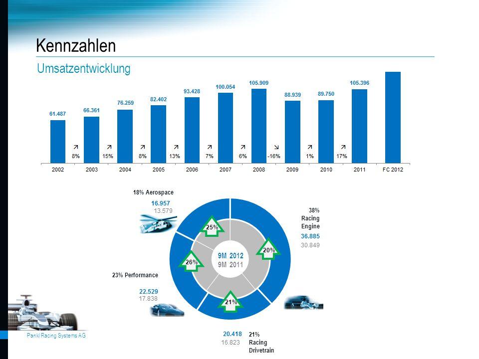 Pankl Racing Systems AG Kennzahlen Umsatzentwicklung 25% 20% 21% 26% 18% Aerospace 9M 2012 9M 2011 23% Performance 38% Racing Engine 21% Racing Drivet