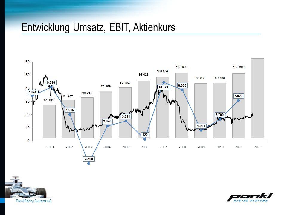 Pankl Racing Systems AG Entwicklung Umsatz, EBIT, Aktienkurs 2001 2002 2003 2004 2005 2006 2007 2008 2009 2010 2011 2012